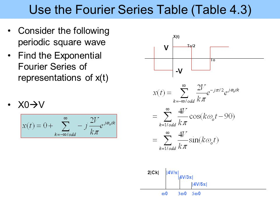 Use the Fourier Series Table (Table 4.3)