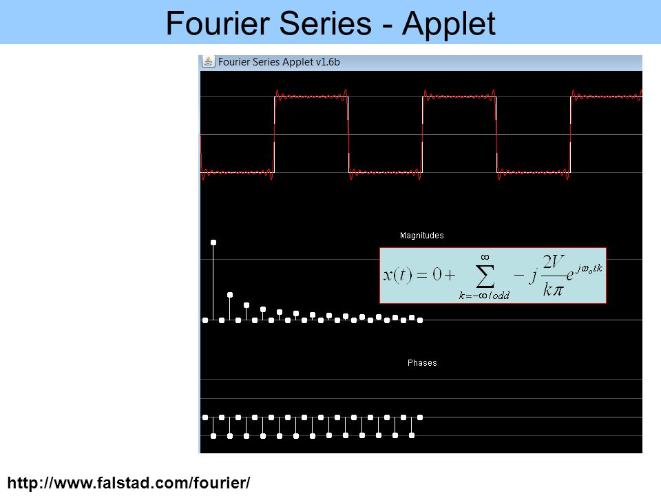 Fourier Series - Applet