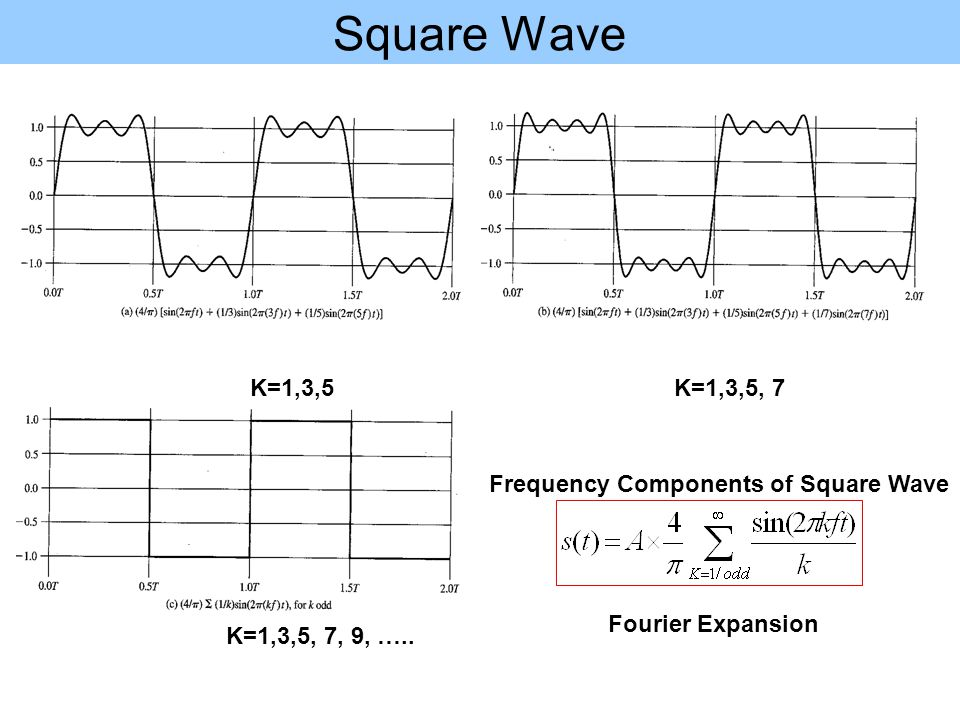 Square Wave K=1,3,5 K=1,3,5, 7 Frequency Components of Square Wave