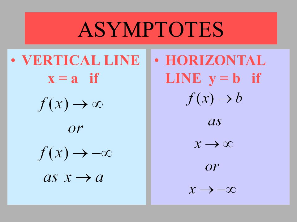 ASYMPTOTES VERTICAL LINE x = a if HORIZONTAL LINE y = b if