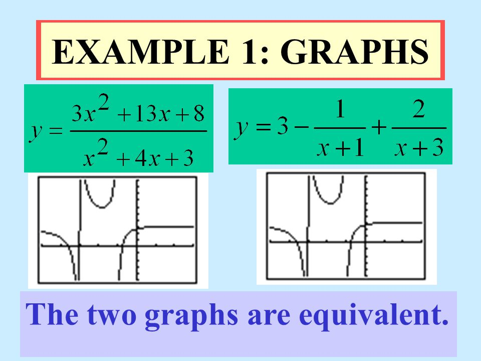 EXAMPLE 1: GRAPHS The two graphs are equivalent.