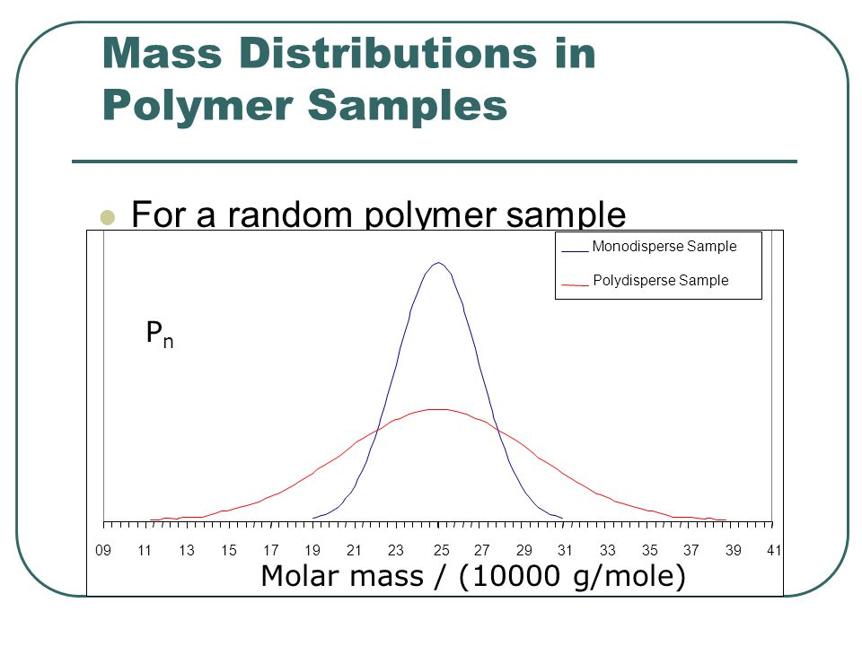 Mass Distributions in Polymer Samples