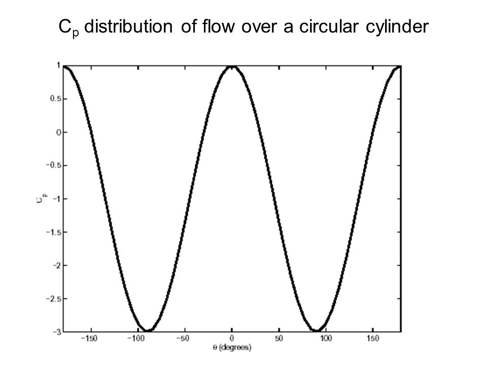 Cp distribution of flow over a circular cylinder