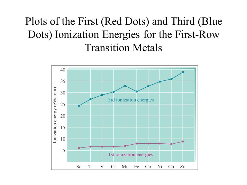 Plots of the First (Red Dots) and Third (Blue Dots) Ionization Energies for the First-Row Transition Metals