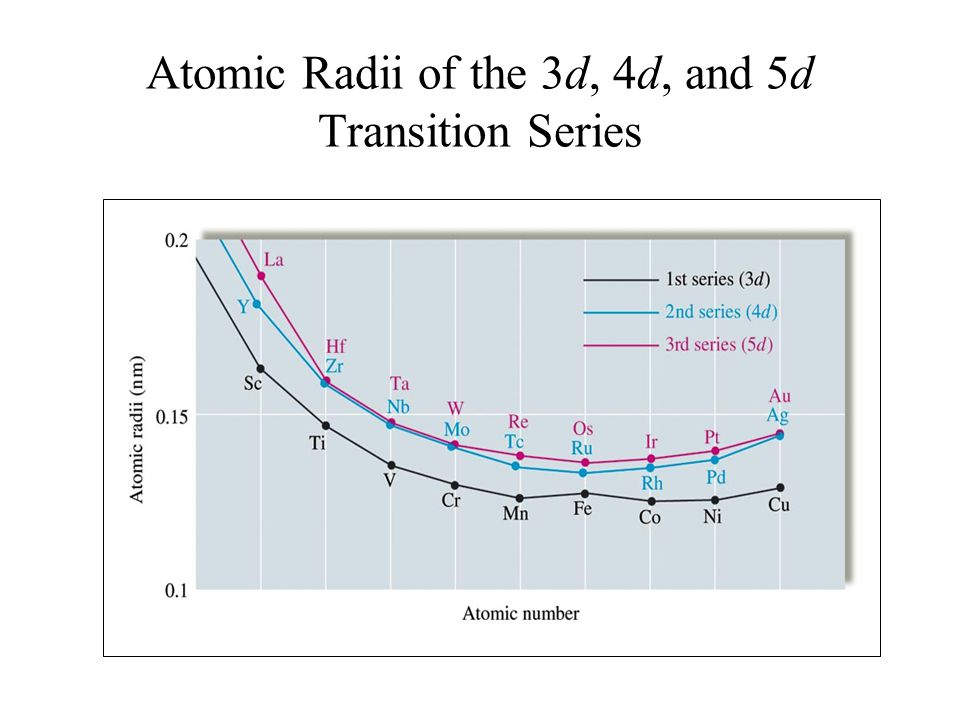 Atomic Radii of the 3d, 4d, and 5d Transition Series