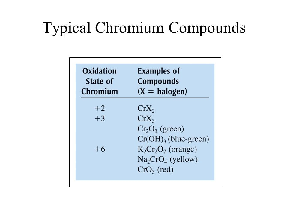 Typical Chromium Compounds