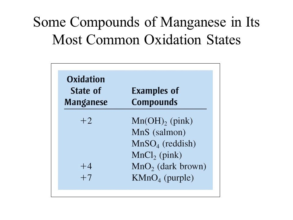 Some Compounds of Manganese in Its Most Common Oxidation States