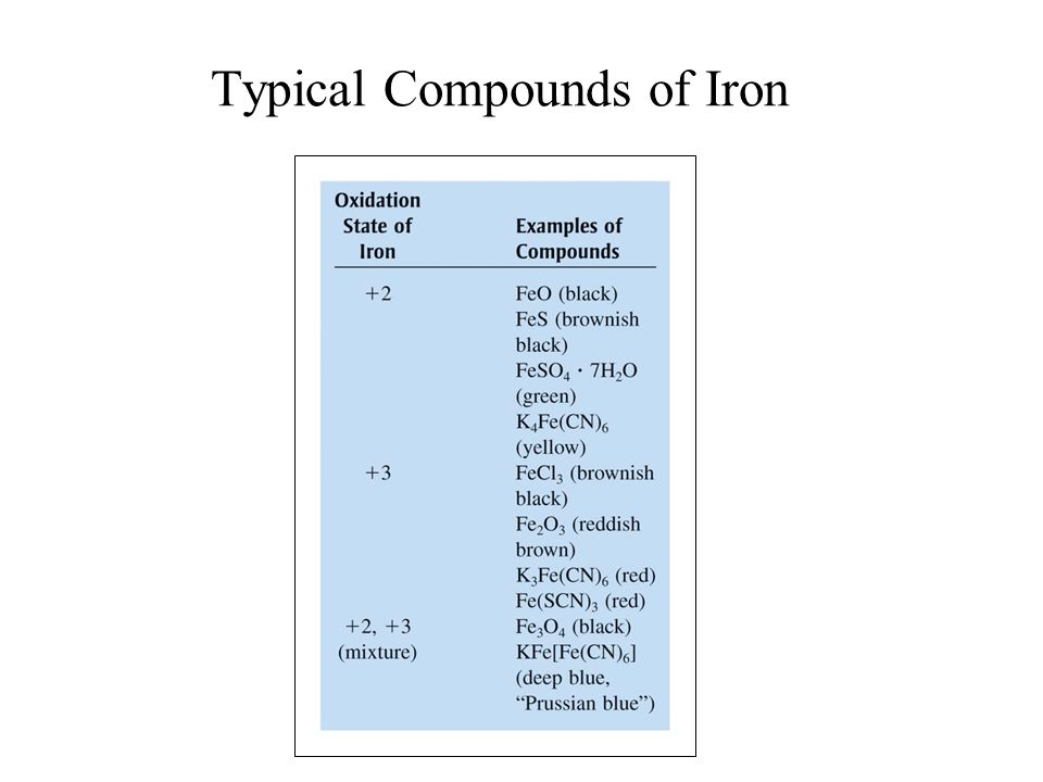 Typical Compounds of Iron