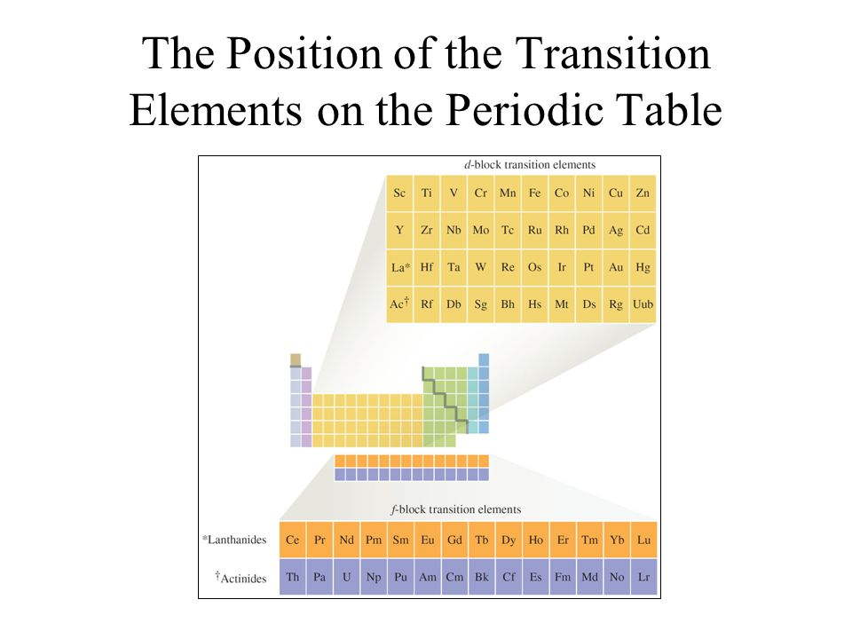 The Position of the Transition Elements on the Periodic Table
