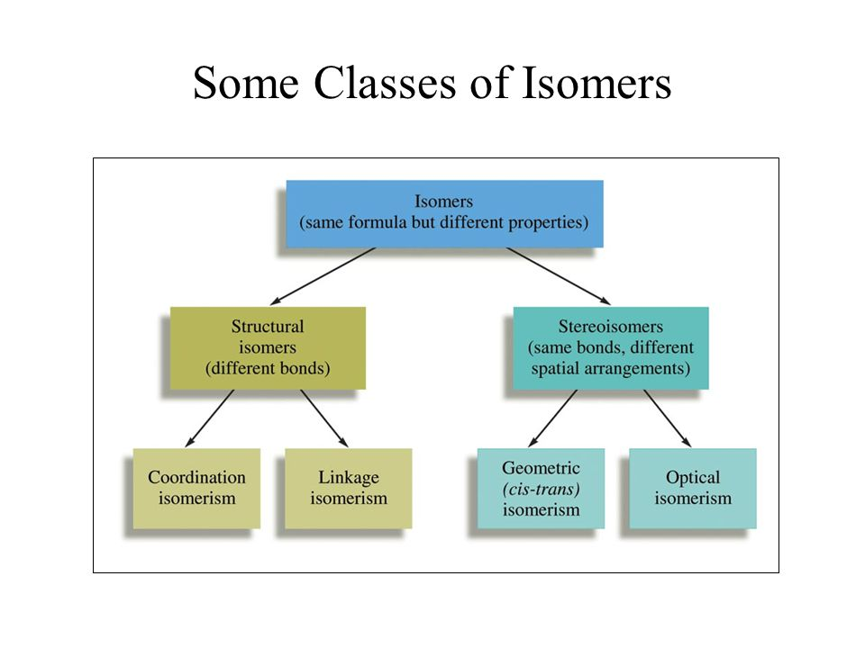 Some Classes of Isomers