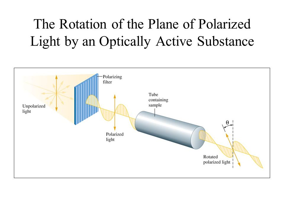 The Rotation of the Plane of Polarized Light by an Optically Active Substance