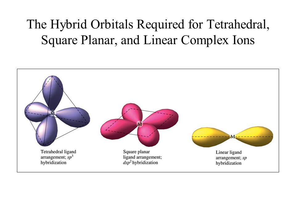 The Hybrid Orbitals Required for Tetrahedral, Square Planar, and Linear Complex Ions