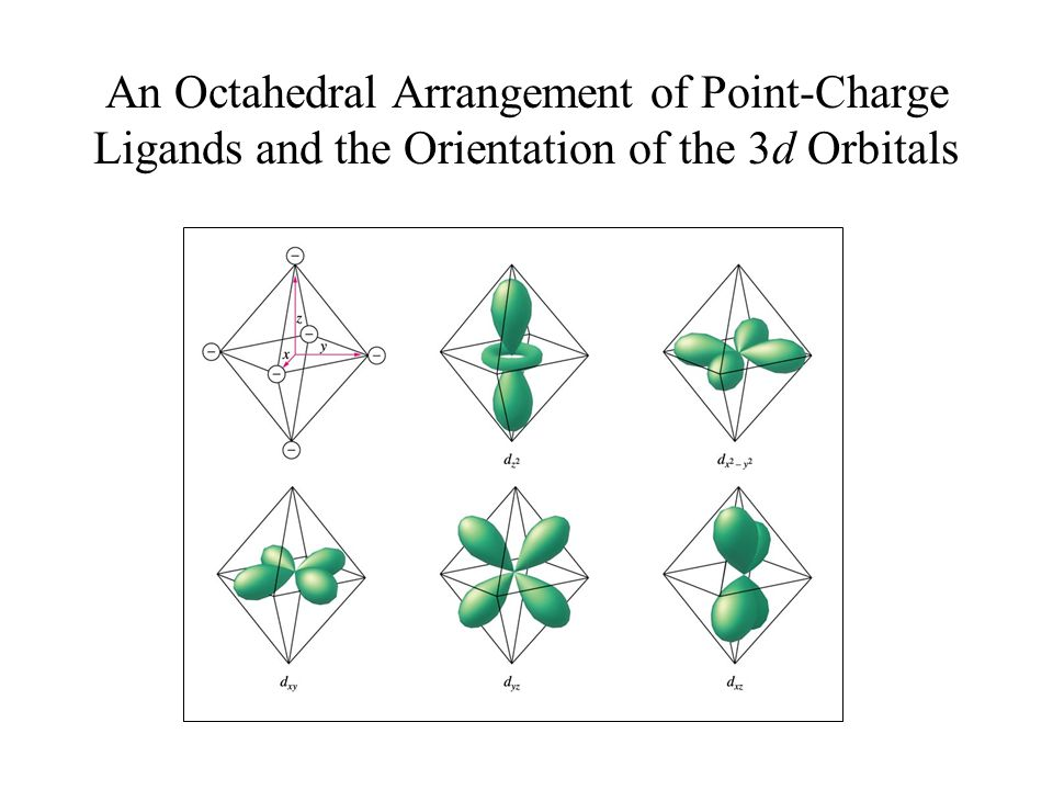 An Octahedral Arrangement of Point-Charge Ligands and the Orientation of the 3d Orbitals
