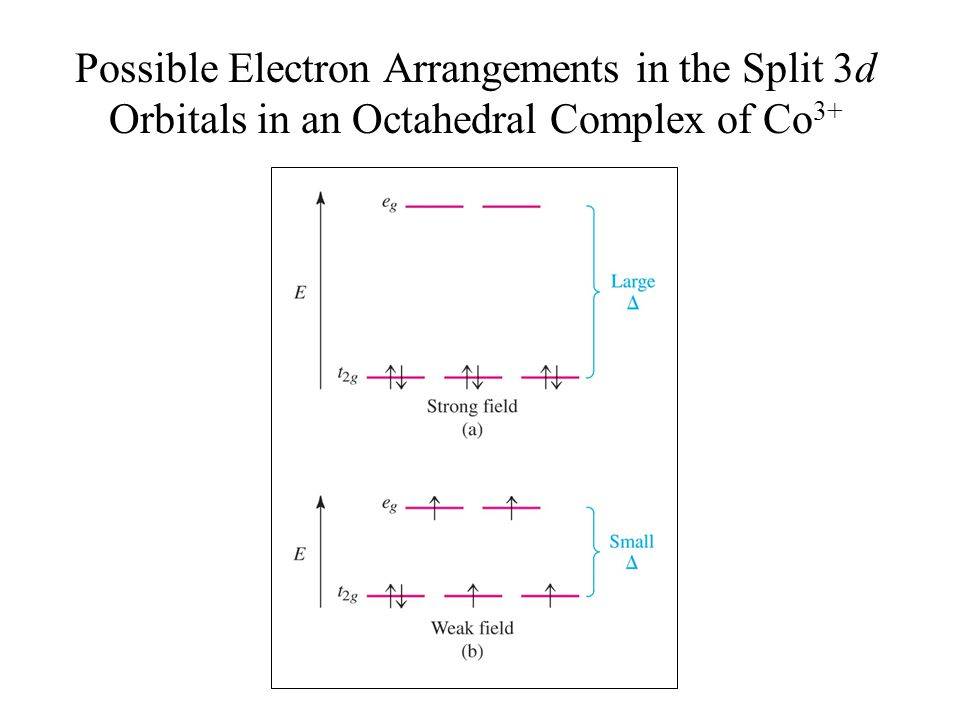 Possible Electron Arrangements in the Split 3d Orbitals in an Octahedral Complex of Co3+