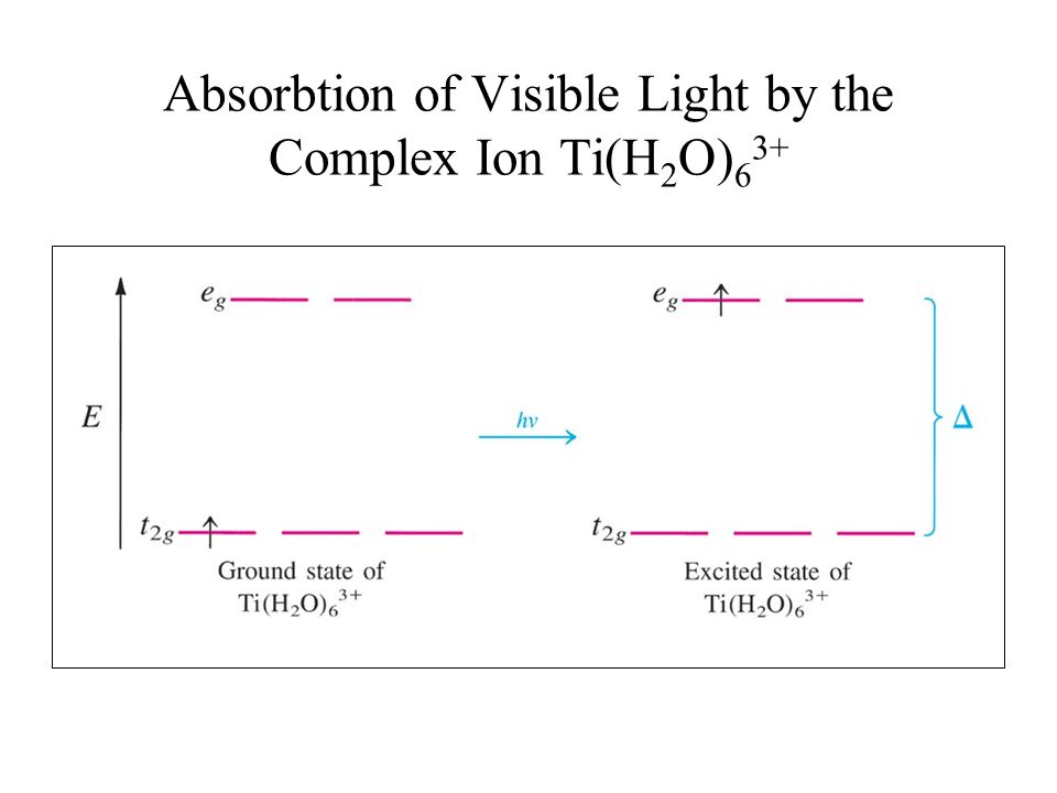 Absorbtion of Visible Light by the Complex Ion Ti(H2O)63+