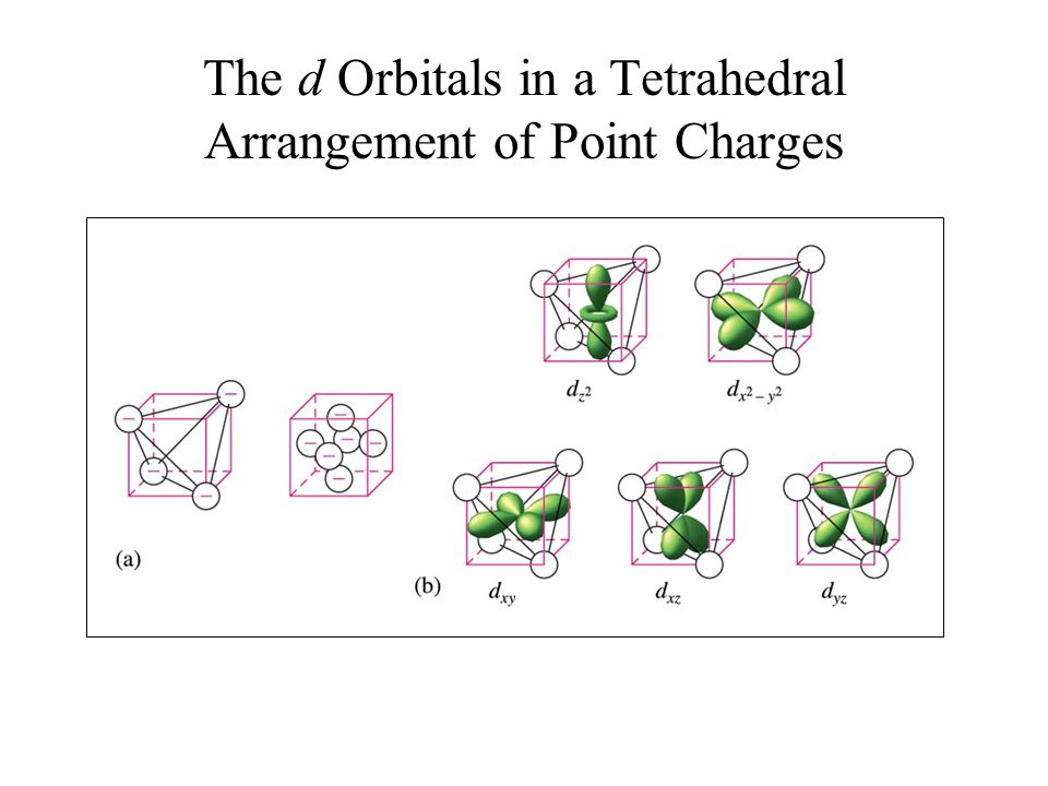 The d Orbitals in a Tetrahedral Arrangement of Point Charges