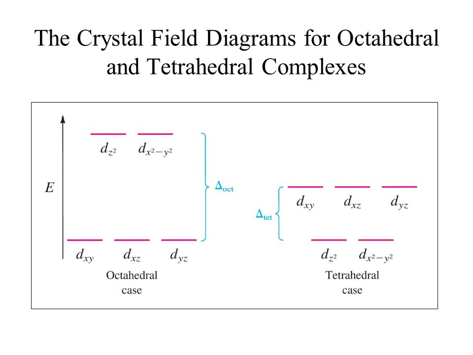 The Crystal Field Diagrams for Octahedral and Tetrahedral Complexes