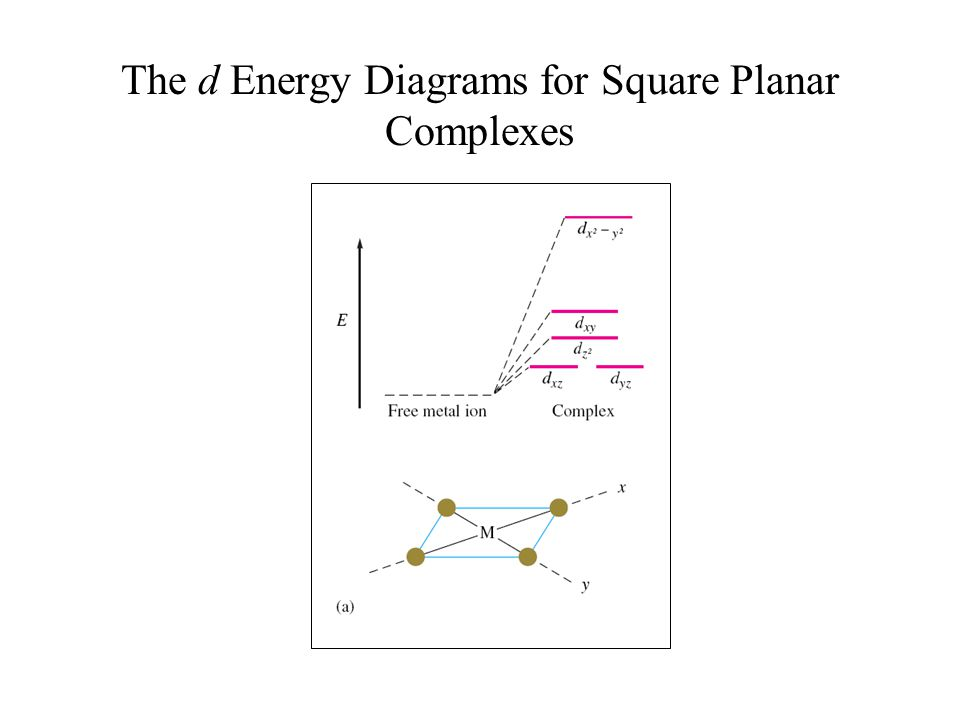The d Energy Diagrams for Square Planar Complexes