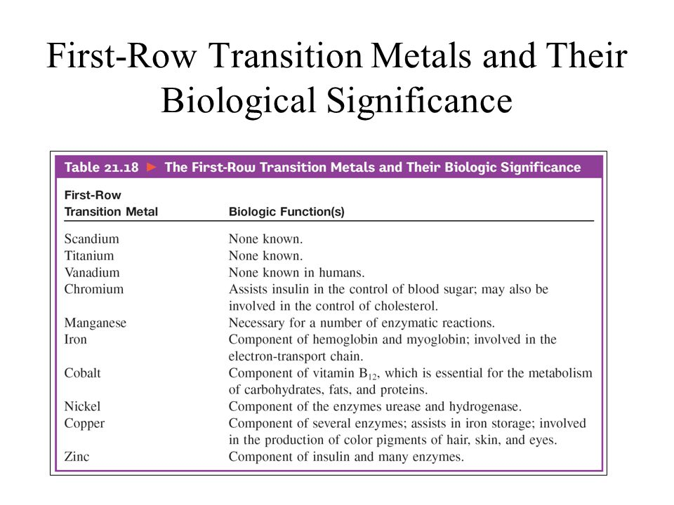 First-Row Transition Metals and Their Biological Significance