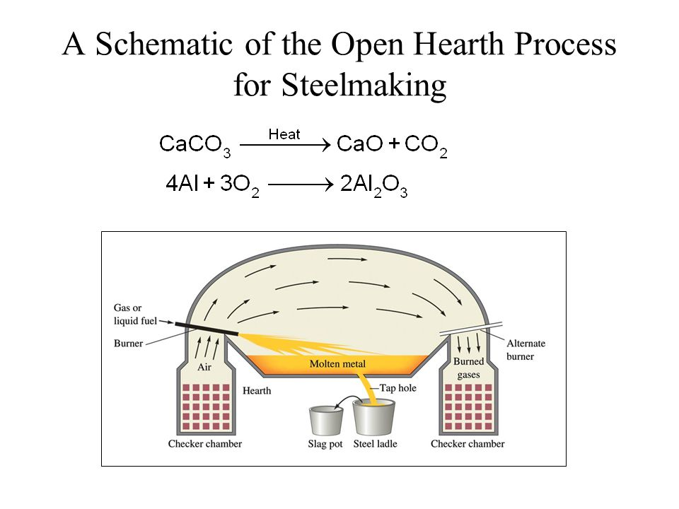 A Schematic of the Open Hearth Process for Steelmaking