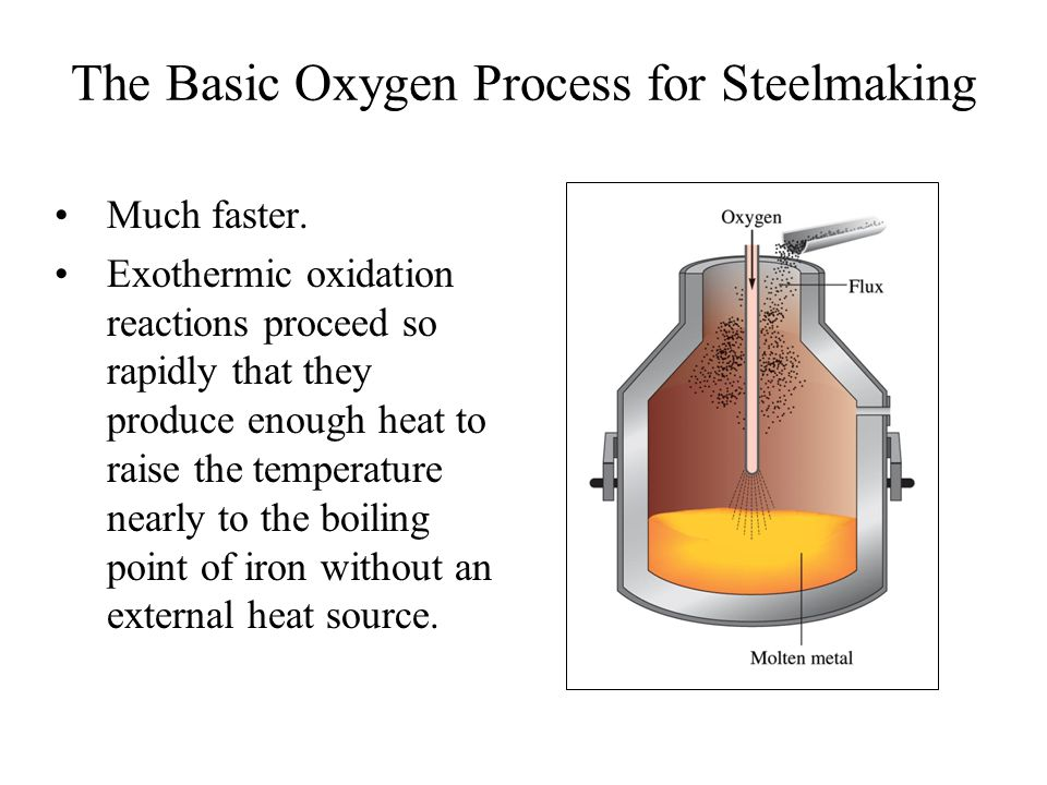 The Basic Oxygen Process for Steelmaking