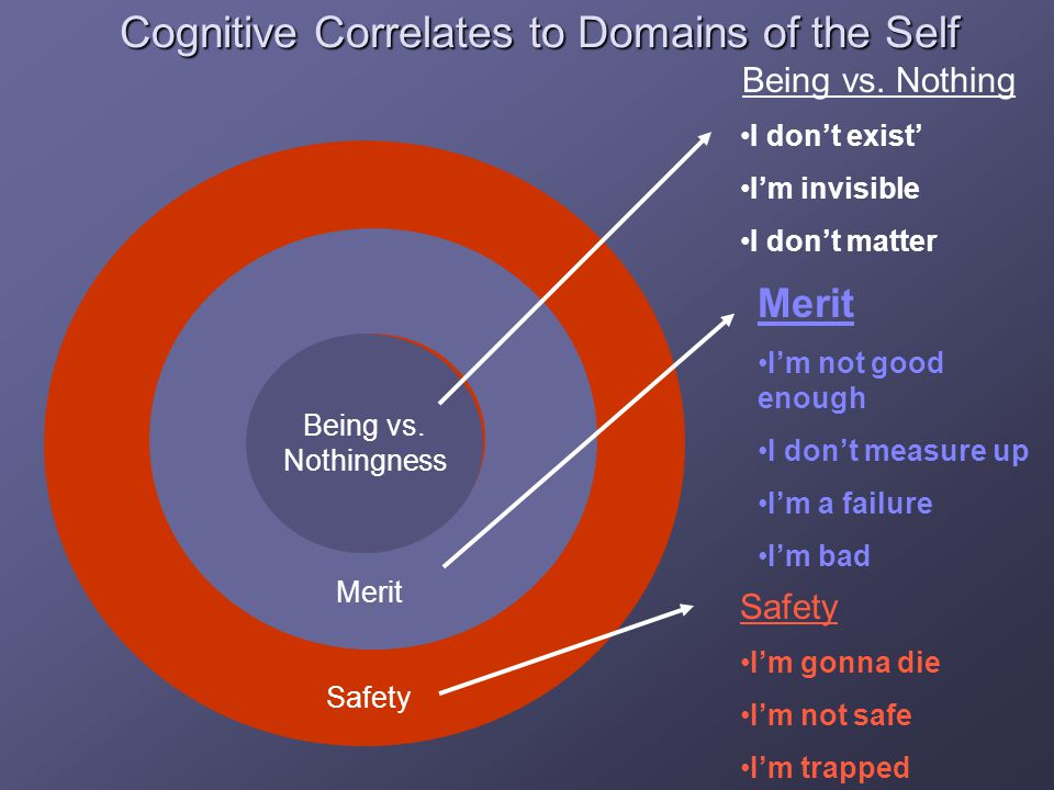 Cognitive Correlates to Domains of the Self