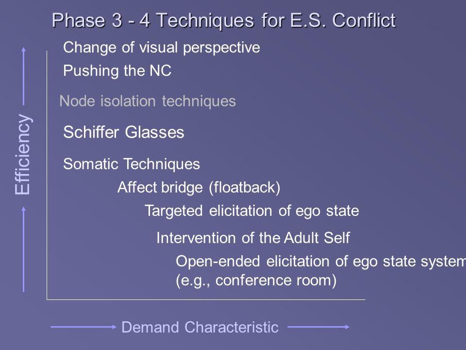 Phase 3 - 4 Techniques for E.S. Conflict