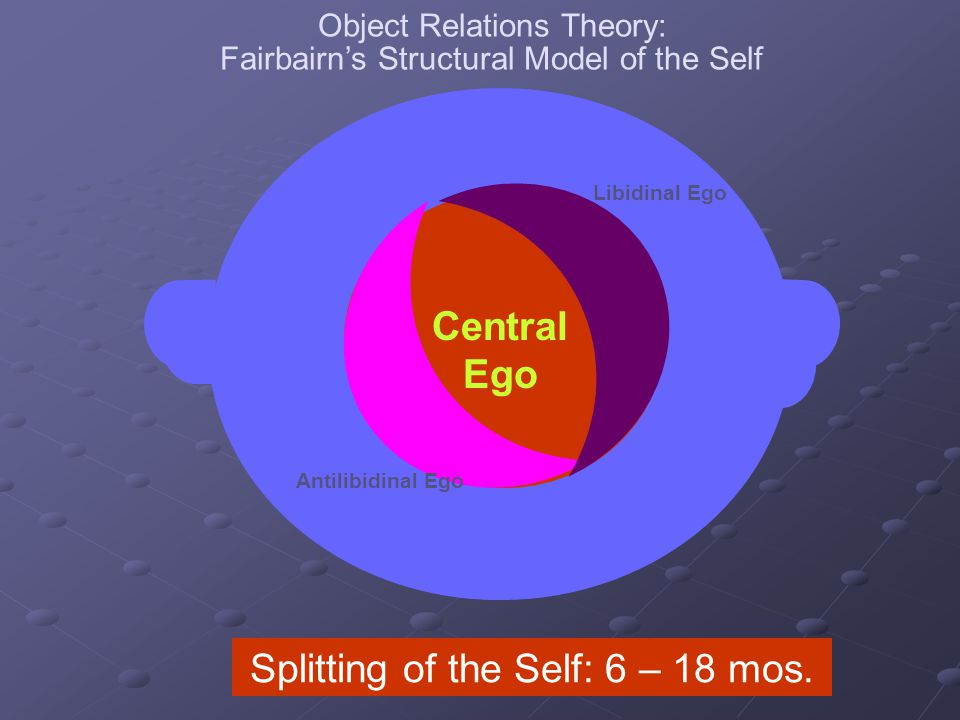 Self as Object Seeking Central Ego Splitting of the Self: 6 – 18 mos.