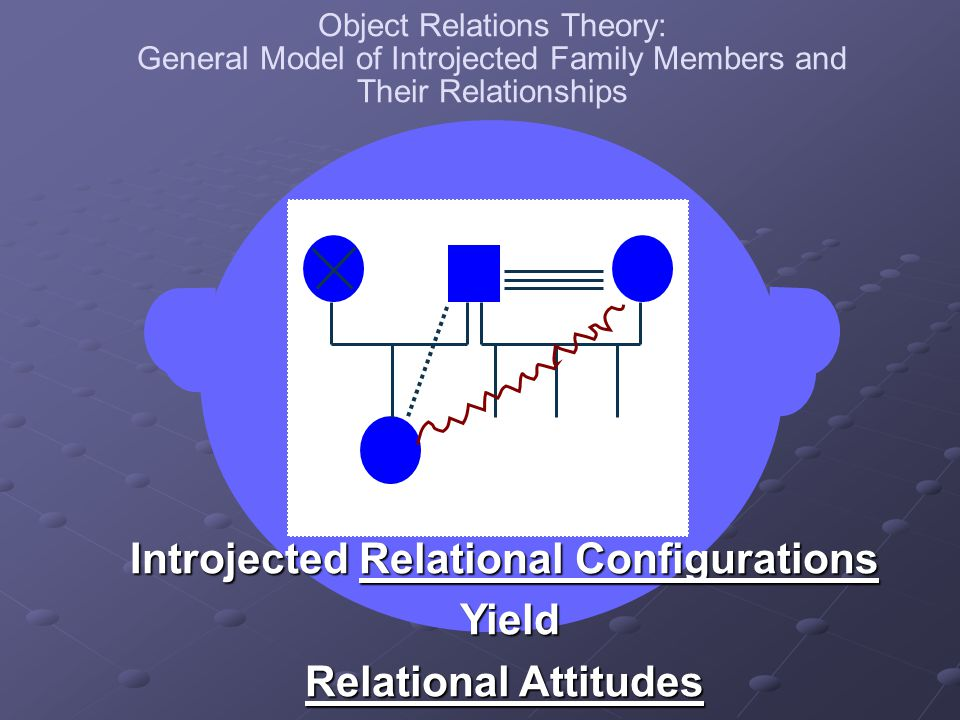 Introjected Relational Configurations