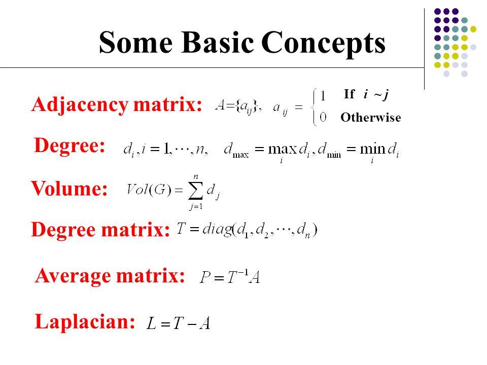 Some Basic Concepts Adjacency matrix: Degree: Volume: Degree matrix: