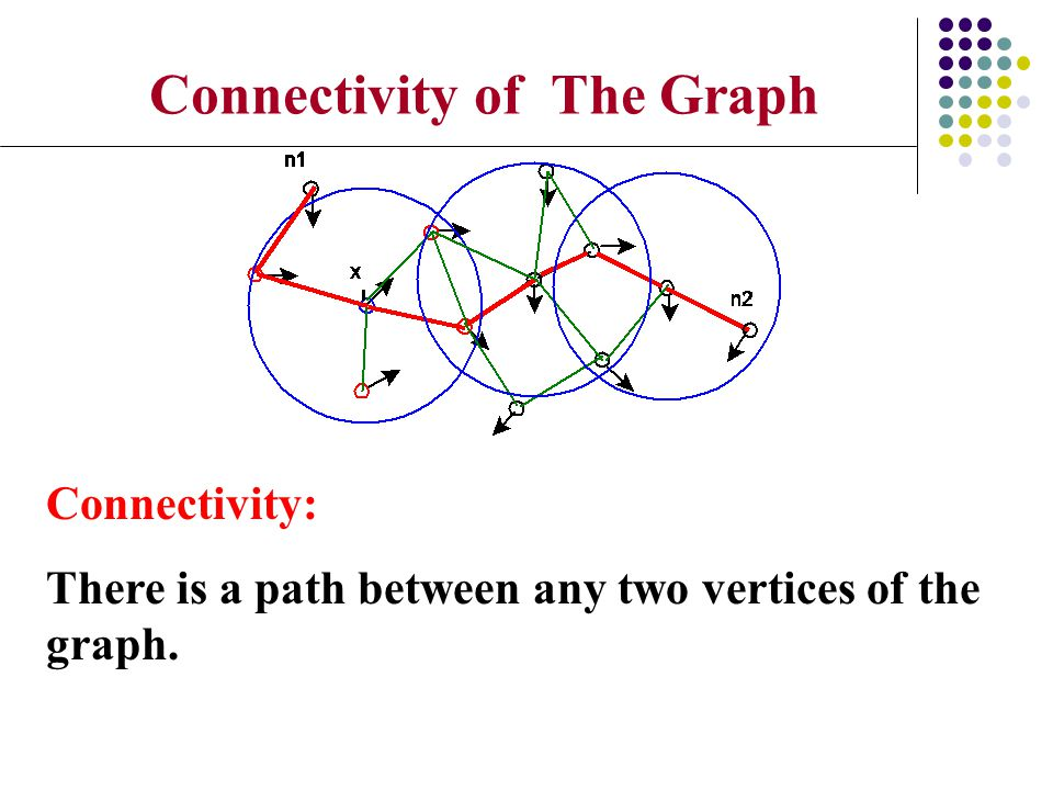 Connectivity of The Graph
