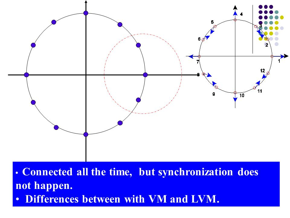 Differences between with VM and LVM.