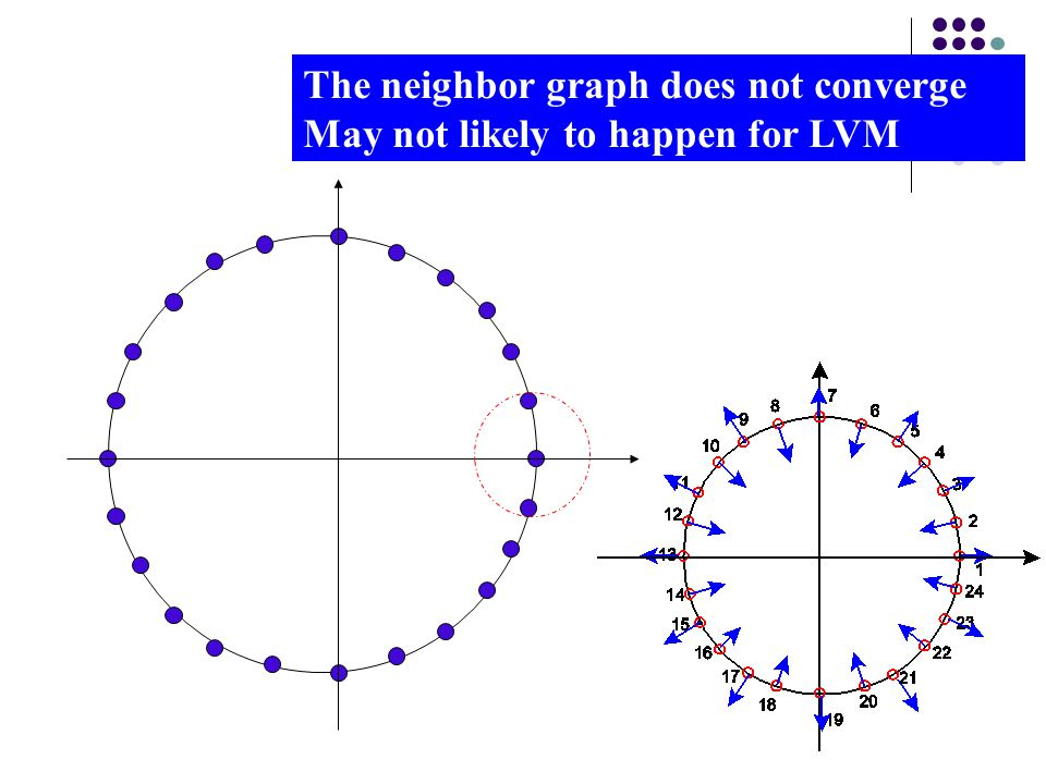 The neighbor graph does not converge