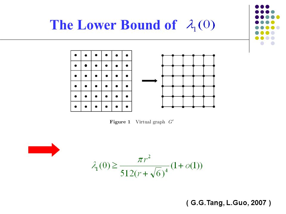 The Lower Bound of ( G.G.Tang, L.Guo, 2007 )