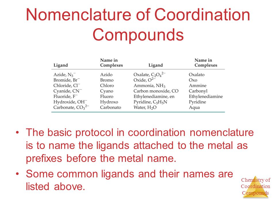 Nomenclature of Coordination Compounds