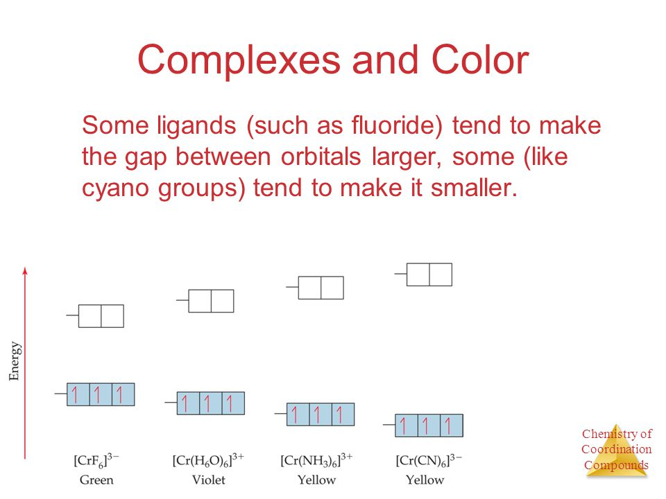 Complexes and Color Some ligands (such as fluoride) tend to make the gap between orbitals larger, some (like cyano groups) tend to make it smaller.