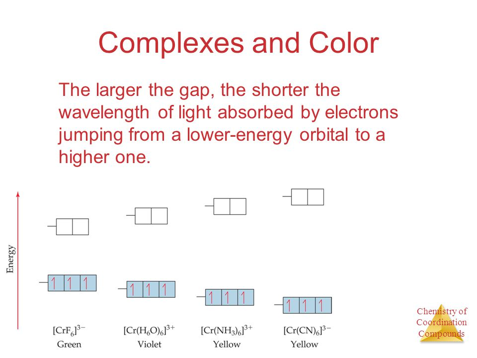Complexes and Color
