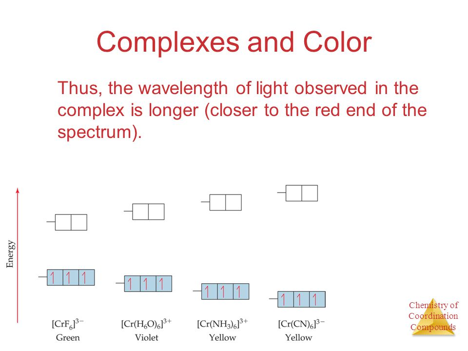 Complexes and Color Thus, the wavelength of light observed in the complex is longer (closer to the red end of the spectrum).
