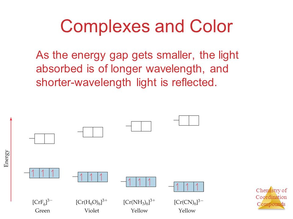 Complexes and Color As the energy gap gets smaller, the light absorbed is of longer wavelength, and shorter-wavelength light is reflected.