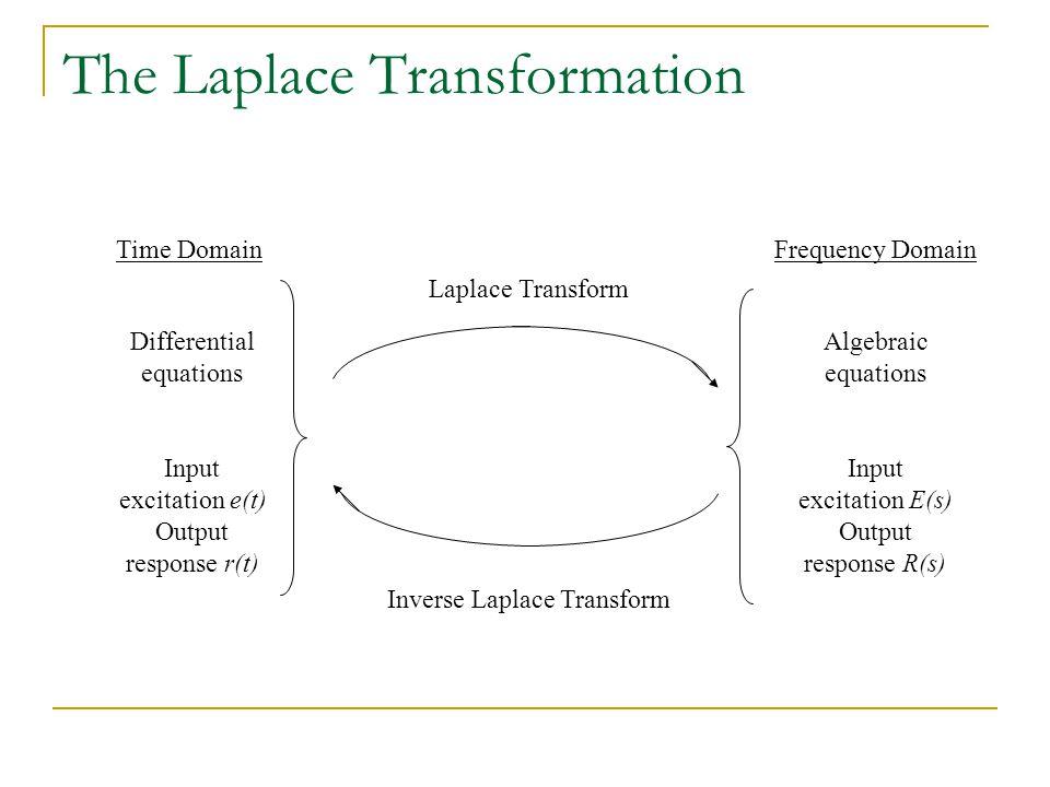 The Laplace Transformation