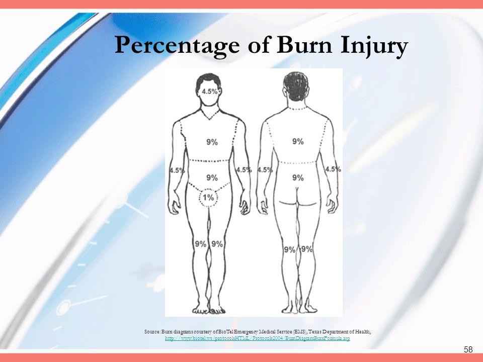Percentage of Burn Injury