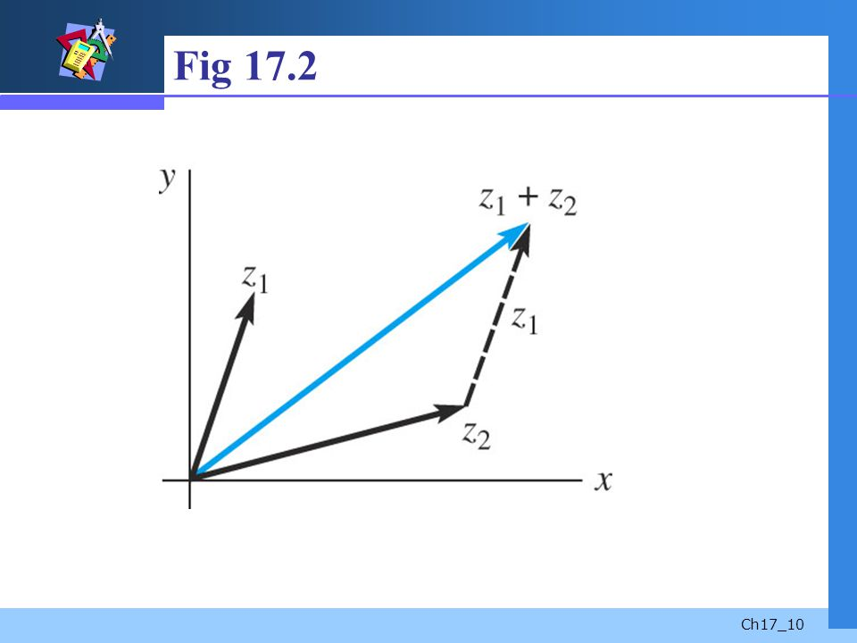 Fig 17.2