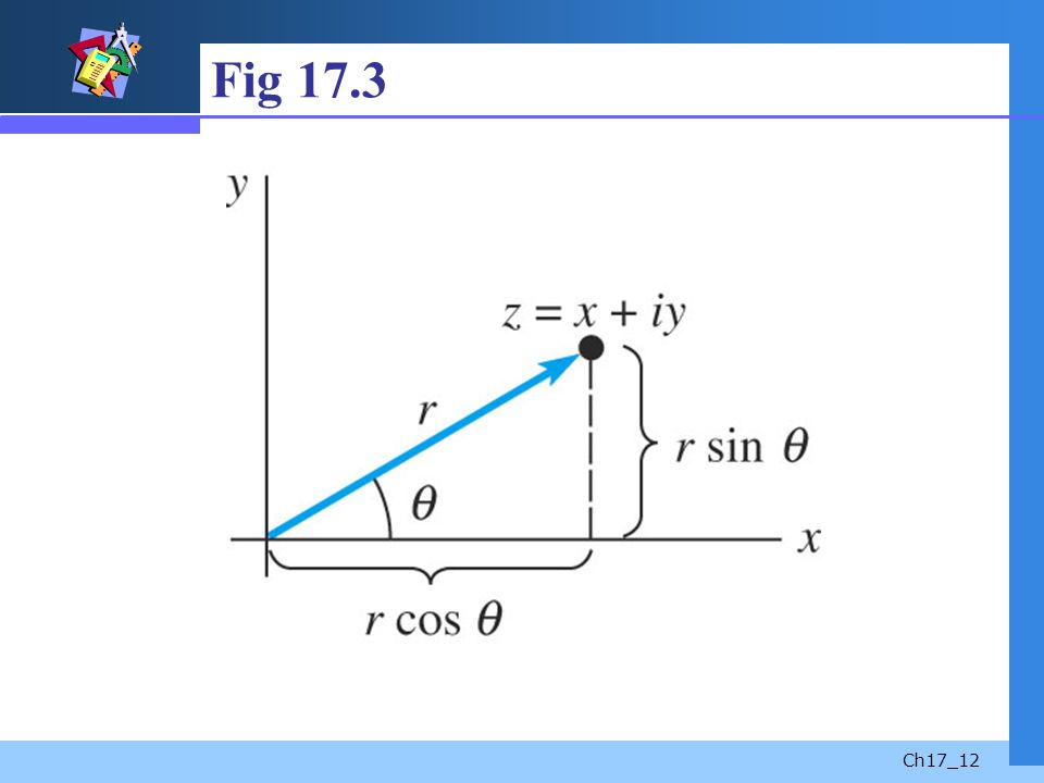 Fig 17.3