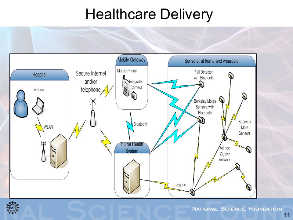 Healthcare Delivery