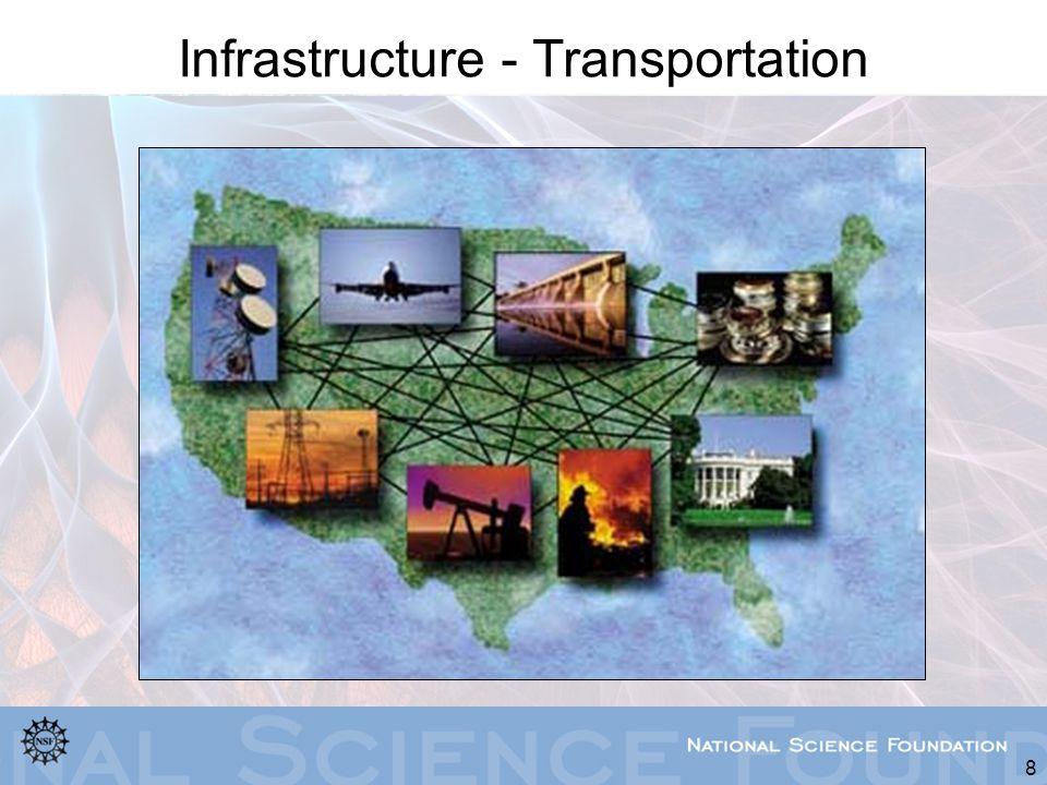 Infrastructure - Transportation