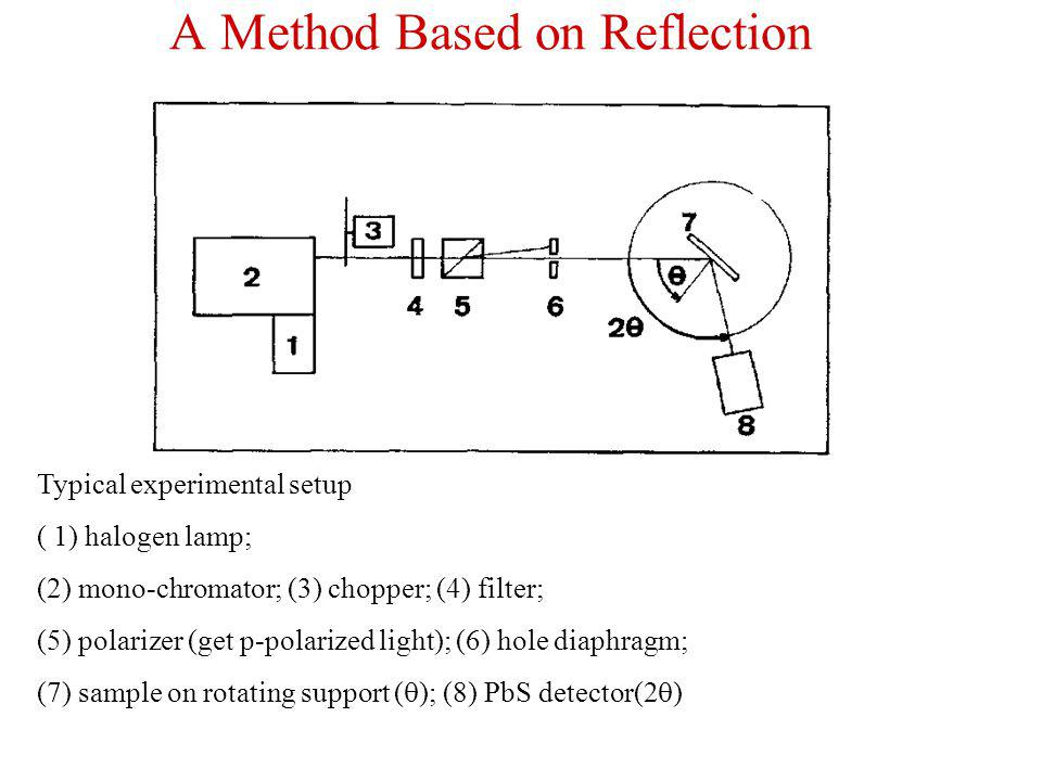 A Method Based on Reflection