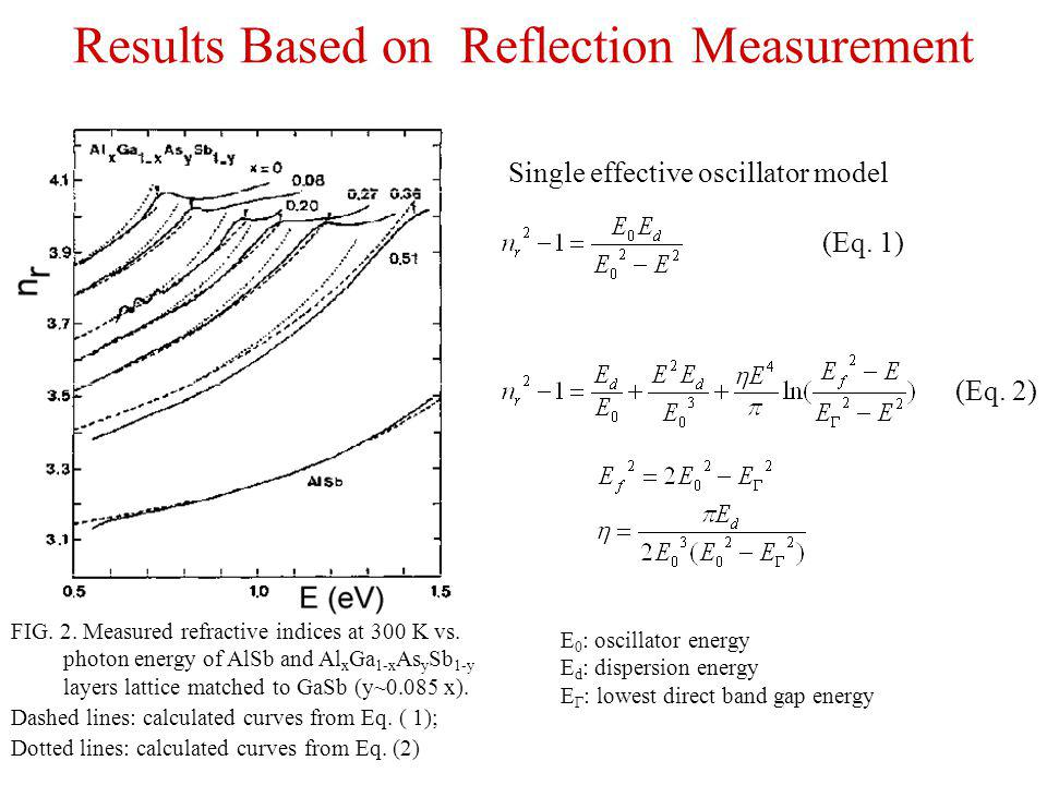Results Based on Reflection Measurement