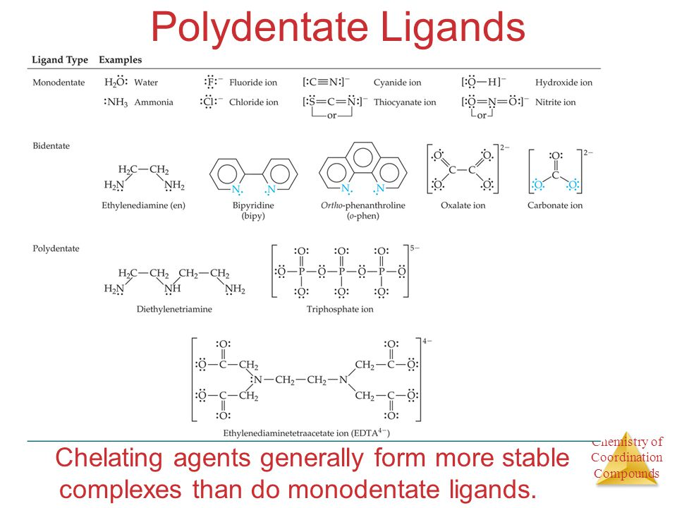 Polydentate Ligands Chelating agents generally form more stable complexes than do monodentate ligands.