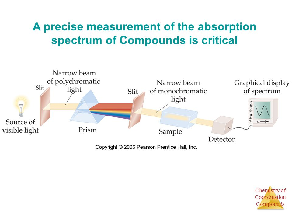 A precise measurement of the absorption spectrum of Compounds is critical