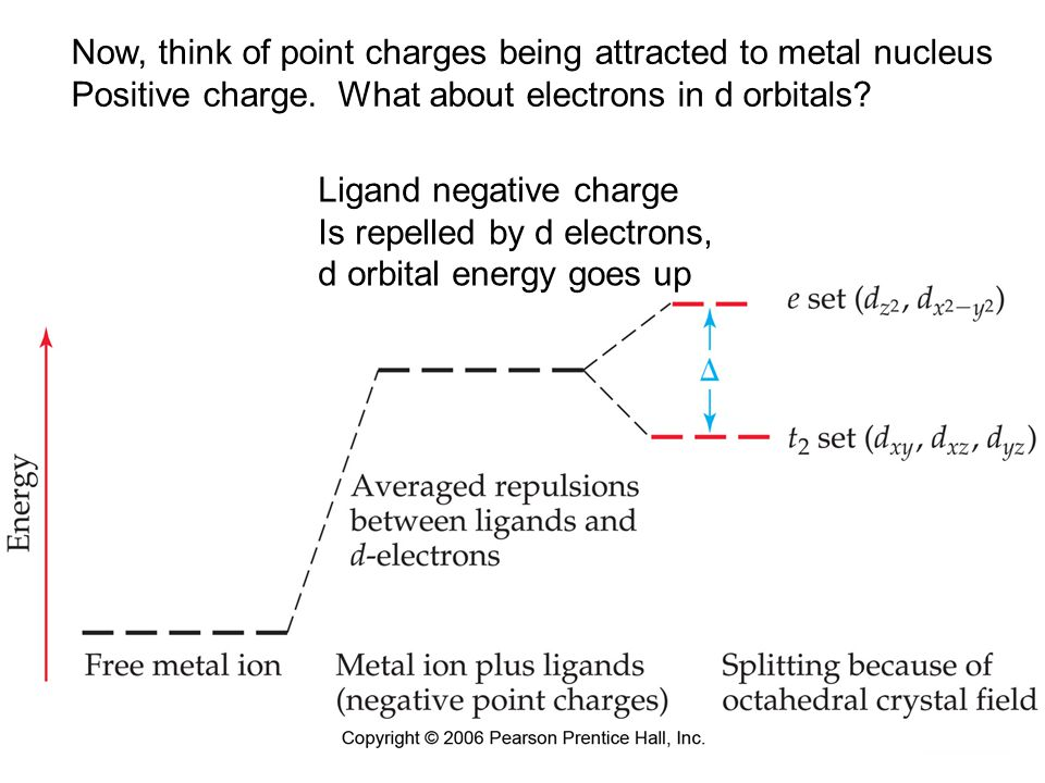 Now, think of point charges being attracted to metal nucleus